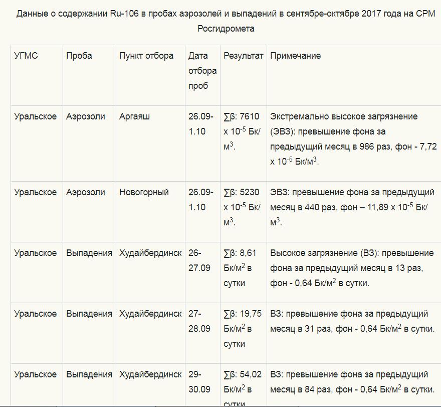 Выброс радиоактивного рутения-106 обошел Пермь