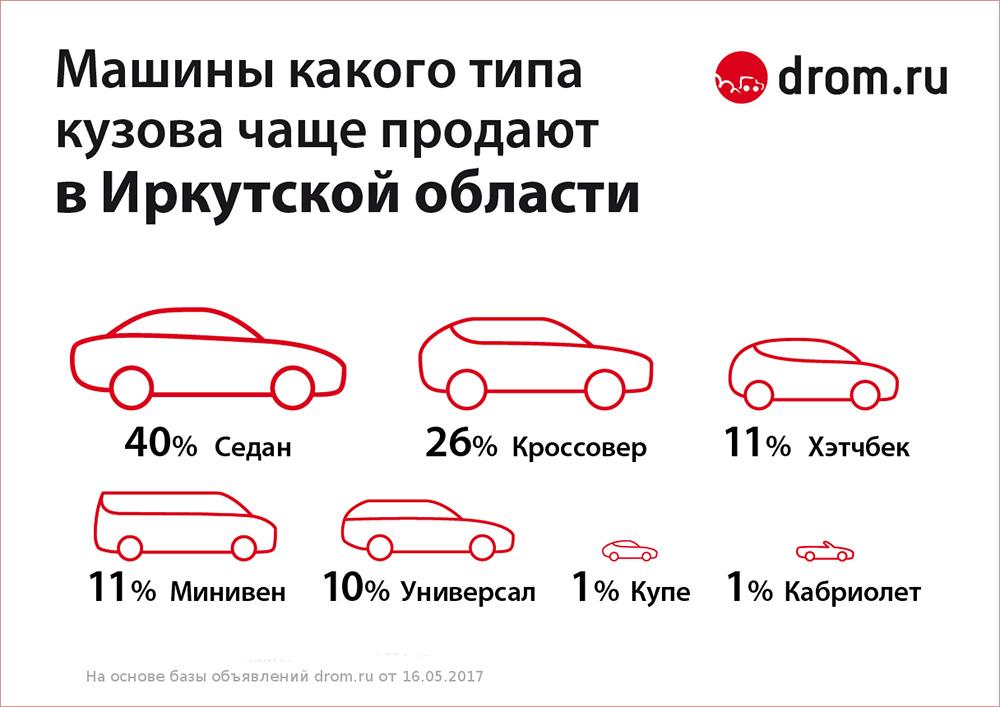 Объявлен ТОП-7 самых популярных типов автомобилей вПриморье