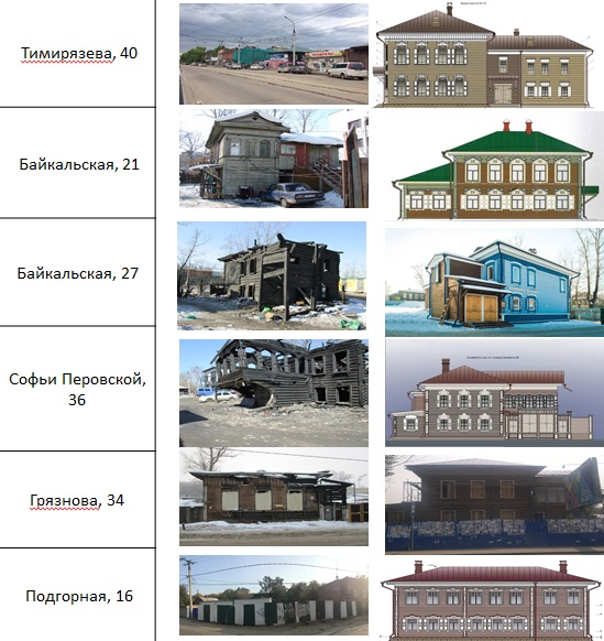 «Иркутские кварталы» начнутся спарковки на1200 мест
